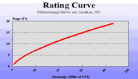 A rating curve chart example.